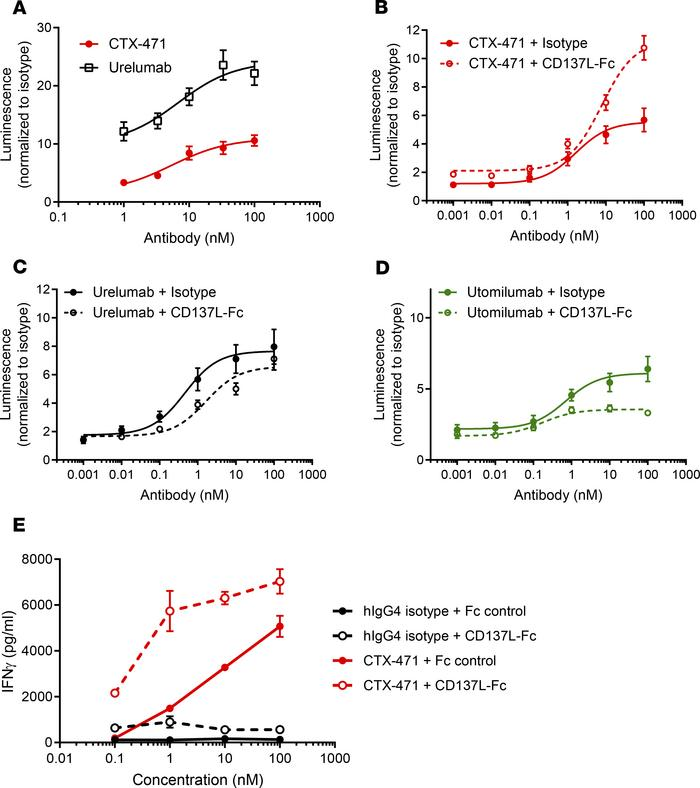 CTX-471–induced activity is further enhanced by CD137 ligand. (A) HEK-Sp...