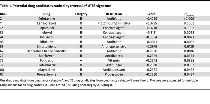 Potential drug candidates ranked by reversal of sPTB signature