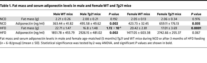 Fat mass and serum adiponectin levels in male and female WT and Tg21 mice