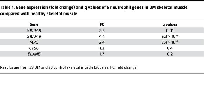 Gene expression (fold change) and q values of 5 neutrophil genes in DM s...
