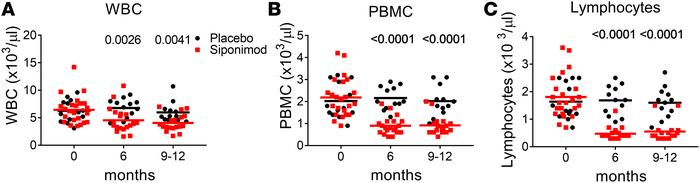 Changes in blood cell counts from baseline to 12 months in study partici...