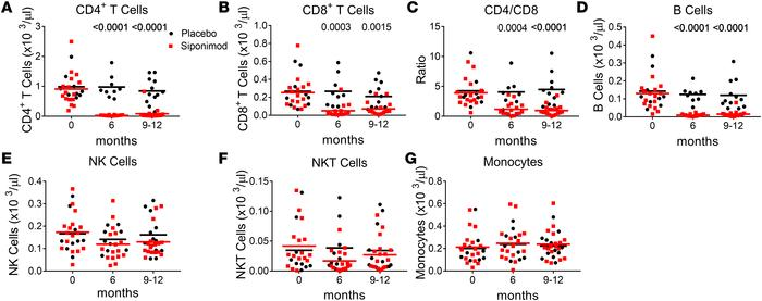 Siponimod treatment primarily decreases absolute levels of CD4+ T cells ...