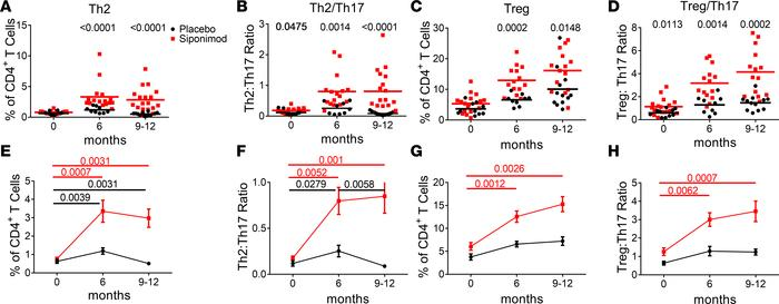 Siponimod shifts the balance of effector T cells toward more Th2 and Tre...