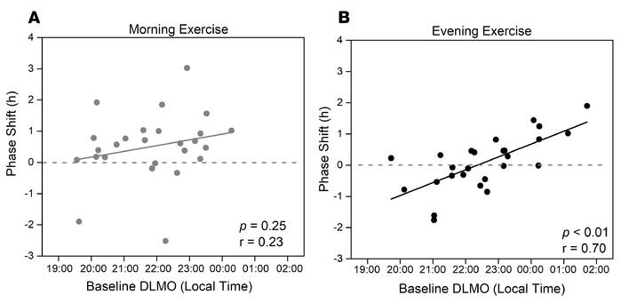 Phase shift is correlated with internal phase in evening exercisers. Bas...