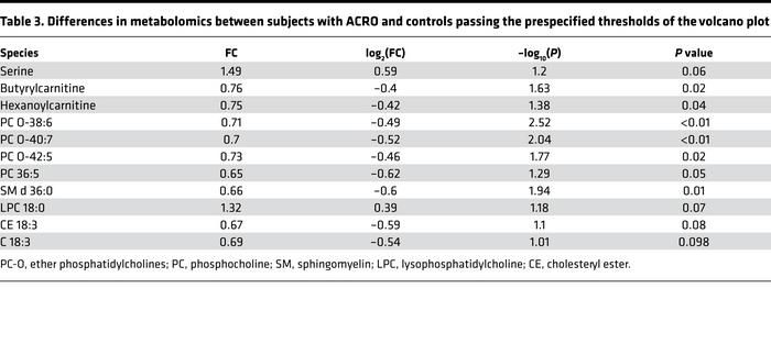 Differences in metabolomics between subjects with ACRO and controls pass...