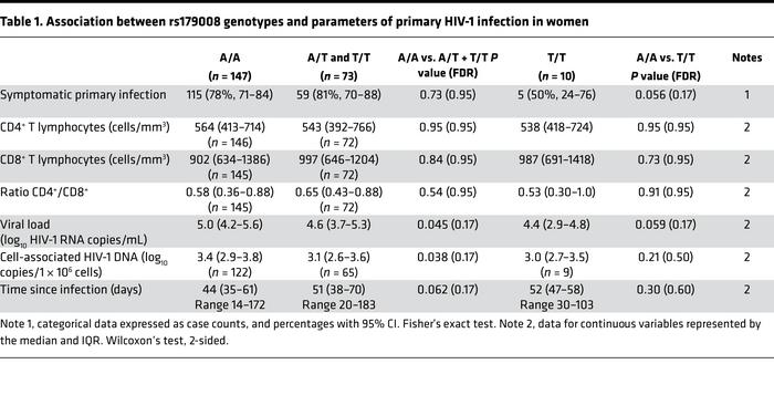 Association between rs179008 genotypes and parameters of primary HIV-1 i...