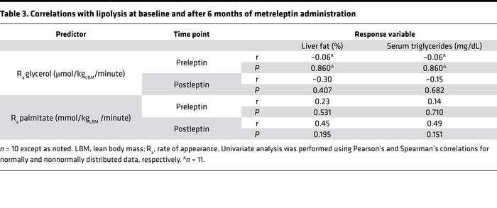 Correlations with lipolysis at baseline and after 6 months of metrelepti...