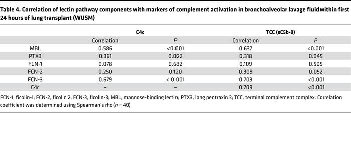 Correlation of lectin pathway components with markers of complement acti...