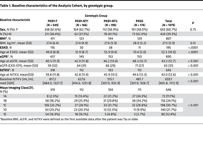 Baseline characteristics of the Analysis Cohort, by genotypic group.