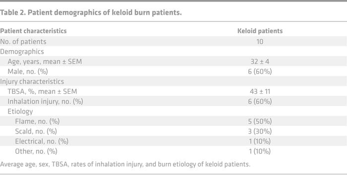 Patient demographics of keloid burn patients.