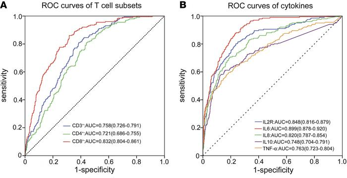 ROC curves of T lymphocyte subsets and cytokines. (A) ROC curves of each...