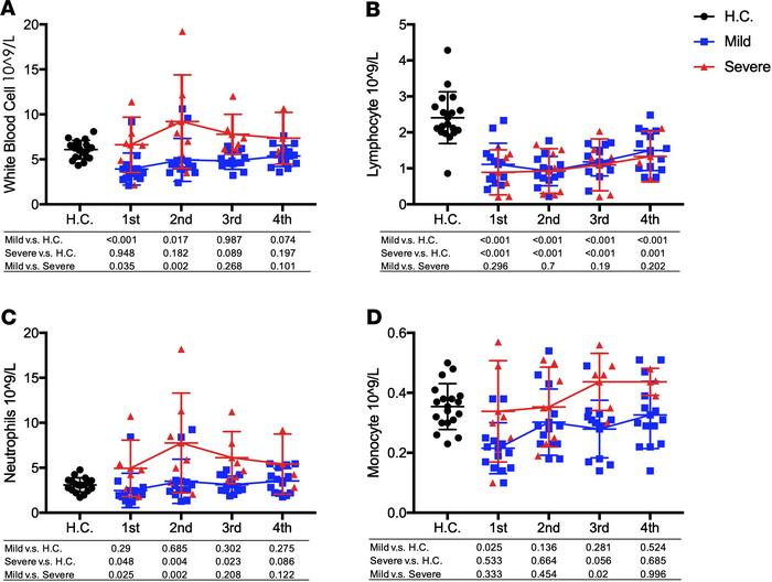 Dynamic changes of blood cells during COVID-19 infection. (A–D) The valu...