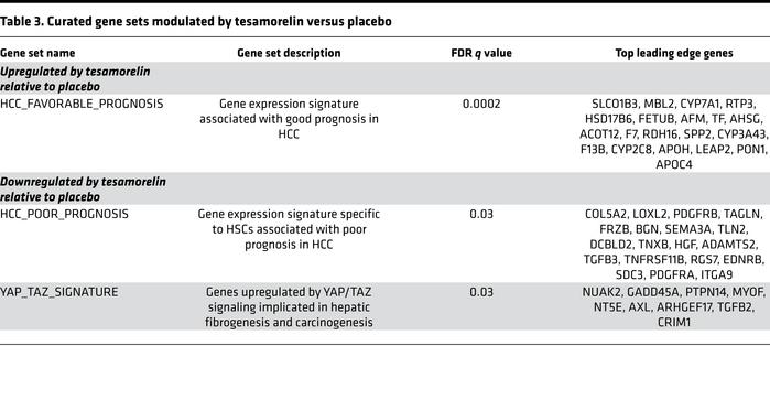 Curated gene sets modulated by tesamorelin versus placebo