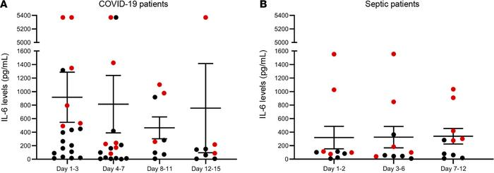 Plasma IL-6 levels in patients with COVID-19 and sepsis. Dot plot repres...