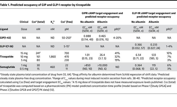 Predicted occupancy of GIP and GLP-1 receptor by tirzepatide