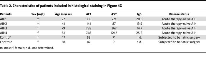 Characteristics of patients included in histological staining in Figure 4G