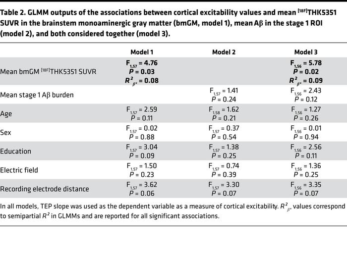 GLMM outputs of the associations between cortical excitability values an...
