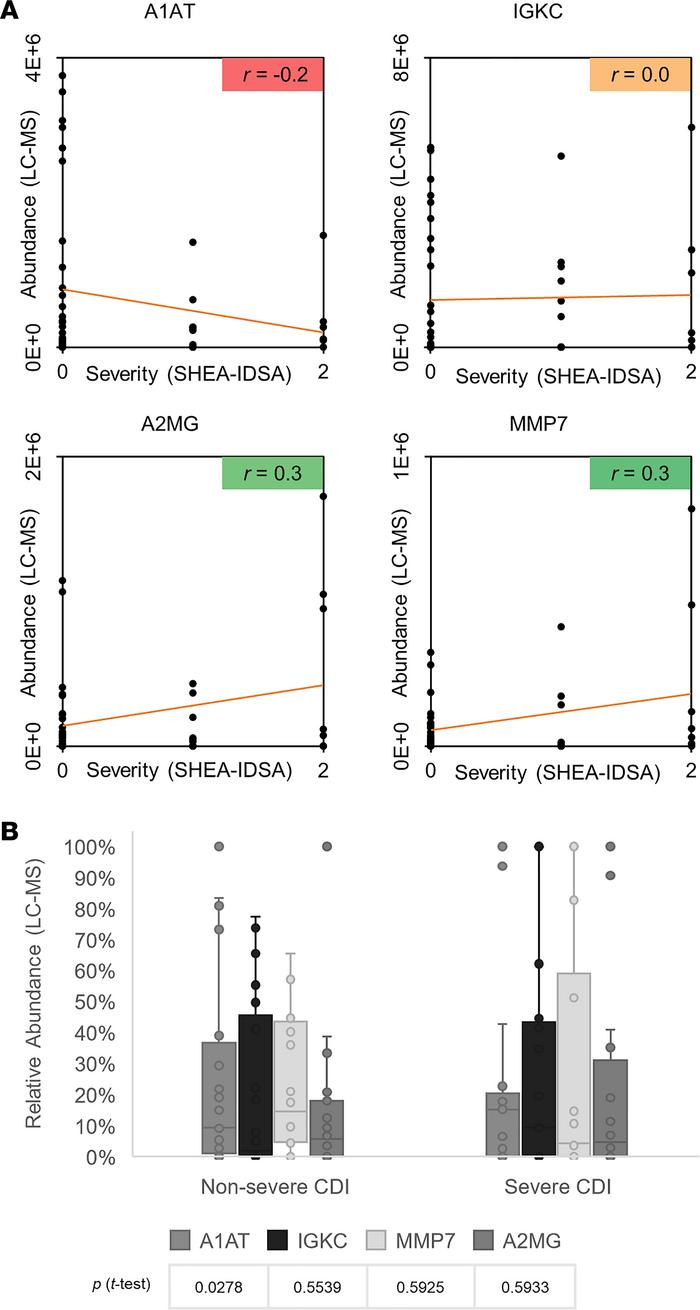 Correlation between CDI host biomarkers and disease severity. (A) Correl...