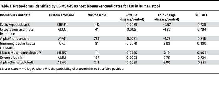 Proteoforms identified by LC-MS/MS as host biomarker candidates for CDI ...