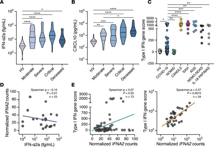 Type I IFN mediators are increased in COVID-19 patients, but the transcr...