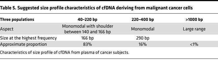 Suggested size profile characteristics of cfDNA deriving from malignant ...