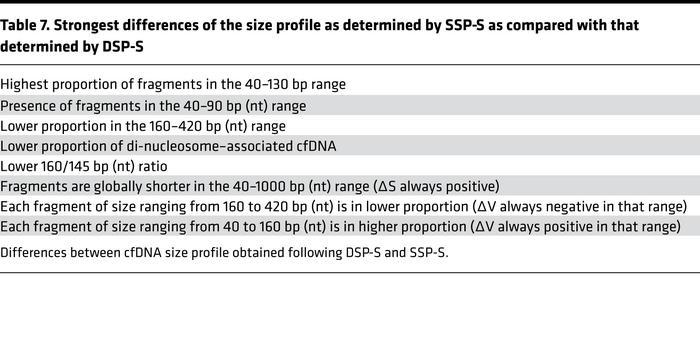 Strongest differences of the size profile as determined by SSP-S as comp...