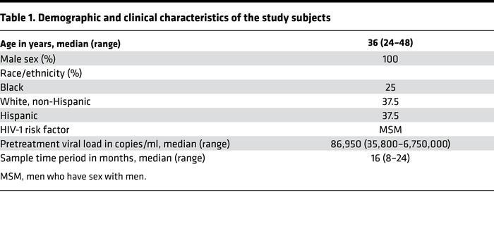 Demographic and clinical characteristics of the study subjects