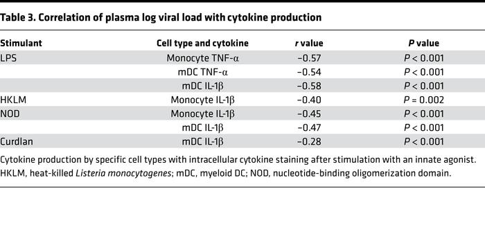 Correlation of plasma log viral load with cytokine production