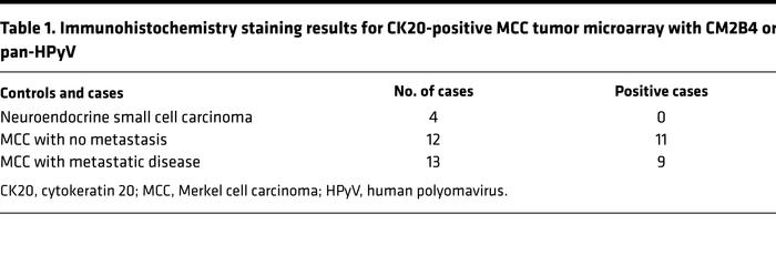 JCI Insight - Survey for human polyomaviruses in cancer