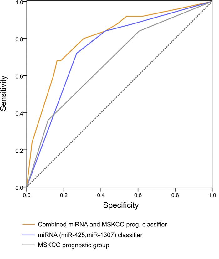 Receiver operating characteristic (ROC) curve analysis showing the accur...