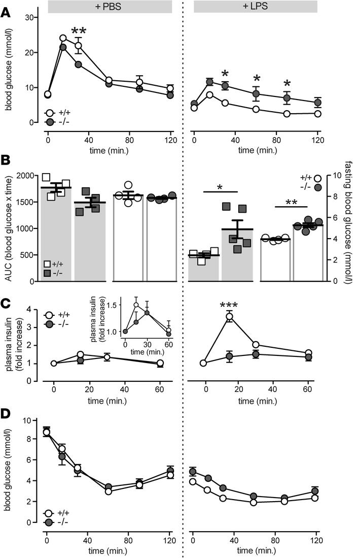 LPS-induced potentiation of insulin secretion is mediated by IL-1 recept...