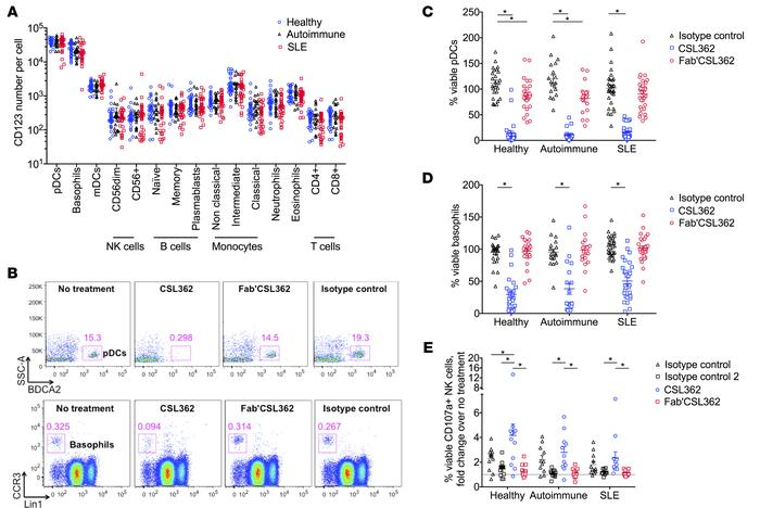 CSL362 depletes CD123hi plasmacytoid dendritic cells and basophils and a...