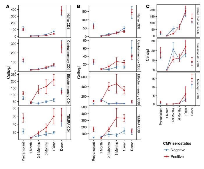Lymphocyte subset numerical reconstitution is significantly associated w...