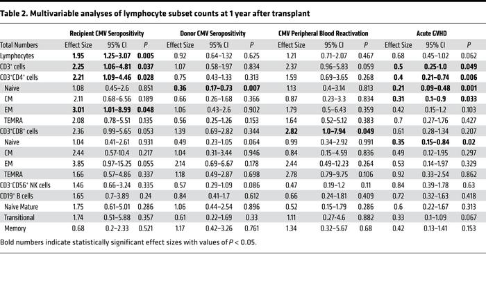 Multivariable analyses of lymphocyte subset counts at 1 year after trans...