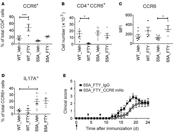 CCR6-mediated encephalitogenic cell homing overrode FTY720-induced lymph...