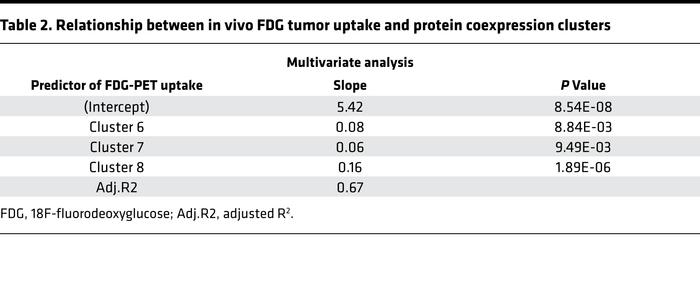 Relationship between in vivo FDG tumor uptake and protein coexpression c...