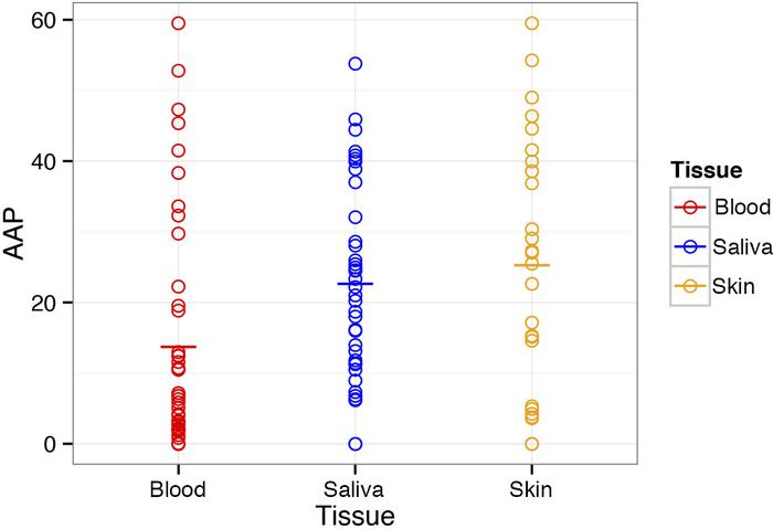 Levels of mosaicism in PIK3CA by sample type. Dot blot graph showing alt...