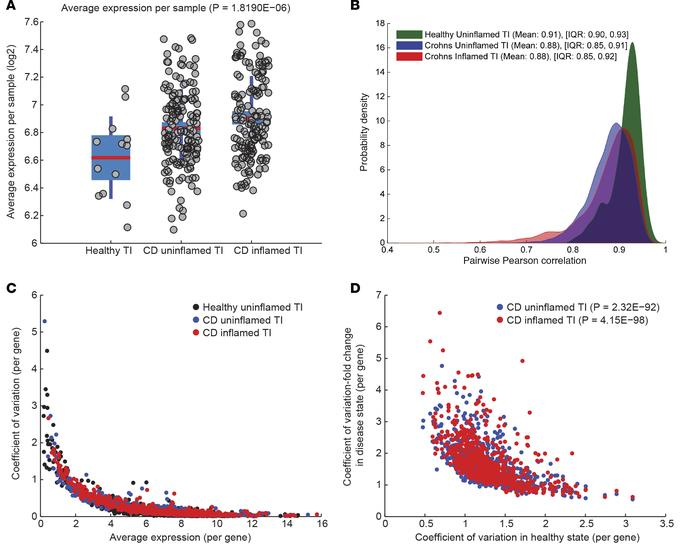 Variance of gene expression increases in patients with Crohn's disease. ...