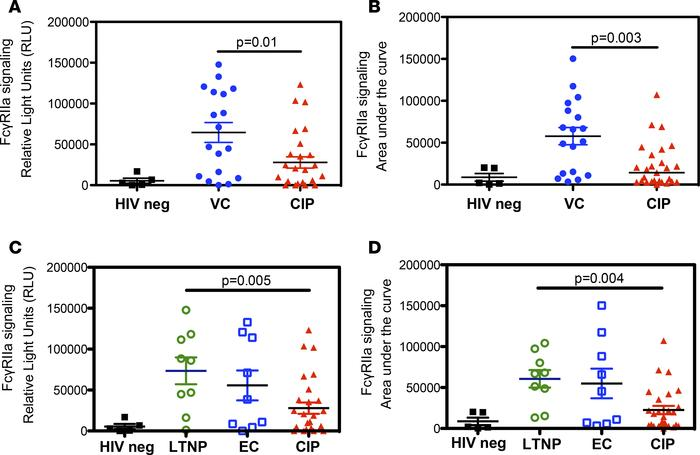 FCGR2A signaling in response to HIV+ patient IgG Abs. Graphs depict the ...