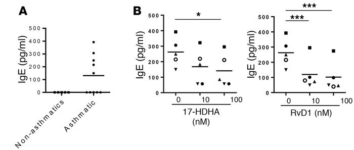 17-HDHA and RvD1 reduce spontaneous B cell IgE production from asthma pa...