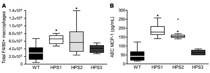 Increased MCP-1 production by type II alveolar epithelial cells correlat...