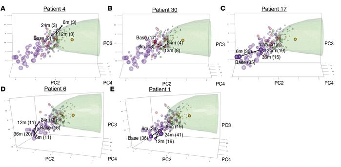Principal component analysis of 415-gene signature allows monitoring ind...