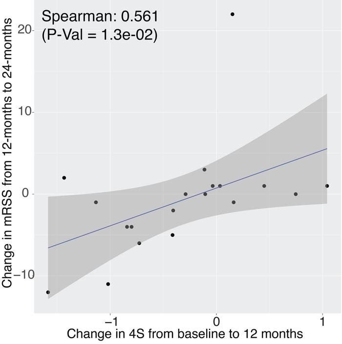 Change in 4S predicts subsequent change in modified Rodnan skin score (m...