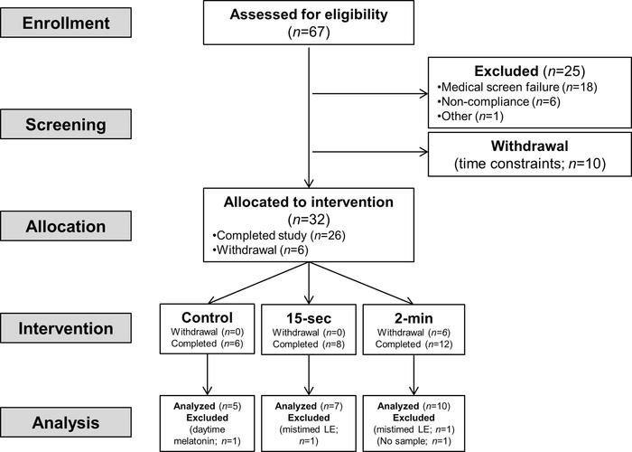 Jci insight circadian phase resetting by a single short duration consort diagram for this phase i nonrandomized trial showing enrollment ccuart Gallery