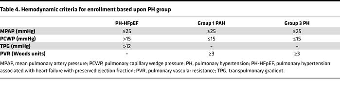 Hemodynamic criteria for enrollment based upon PH group