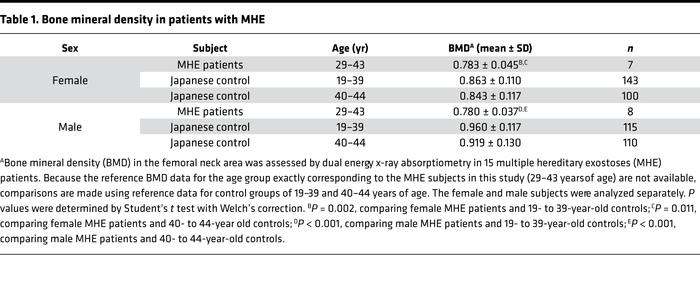 Bone mineral density in patients with MHE