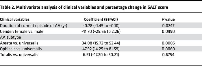 Multivariate analysis of clinical variables and percentage change in SAL...