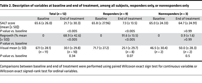 Description of variables at baseline and end of treatment, among all sub...