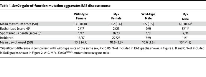 Scn2a gain-of-function mutation aggravates EAE disease course