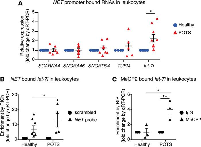 Chromatinization of NET involves MeCP2 and let-7i interactions in POTS l...
